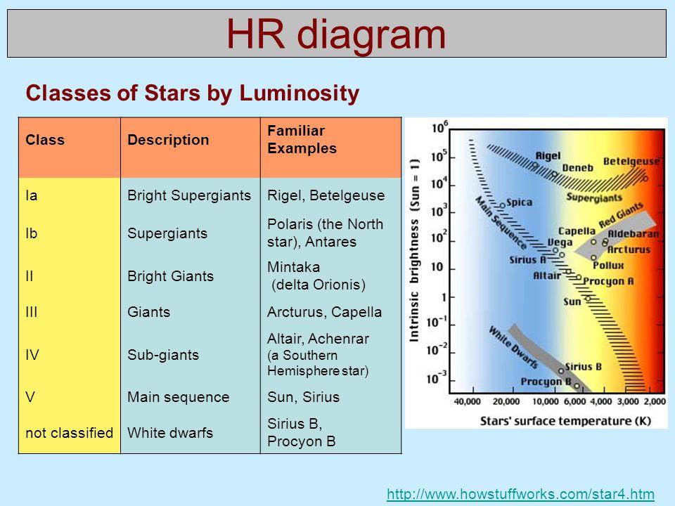 HR diagram Classes of Stars by Luminosity ClassDescription Familiar Examples IaBright SupergiantsRigel, Betelgeuse IbSupergiants Polaris (the North star), Antares IIBright Giants Mintaka (delta Orionis) IIIGiantsArcturus, Capella IVSub-giants Altair, Achenrar (a Southern Hemisphere star) VMain sequenceSun, Sirius not classifiedWhite dwarfs Sirius B, Procyon B http://www.howstuffworks.com/star4.htm