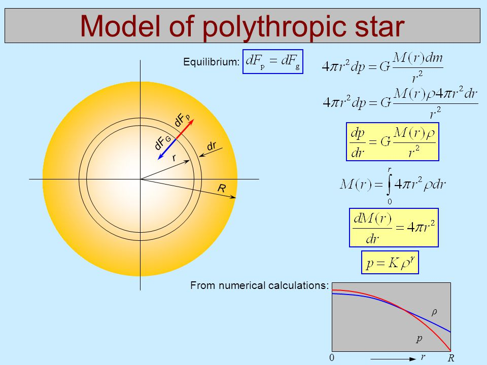 Model of polythropic star R r dr dF p dF G From numerical calculations: 0 R r Equilibrium: p ρ