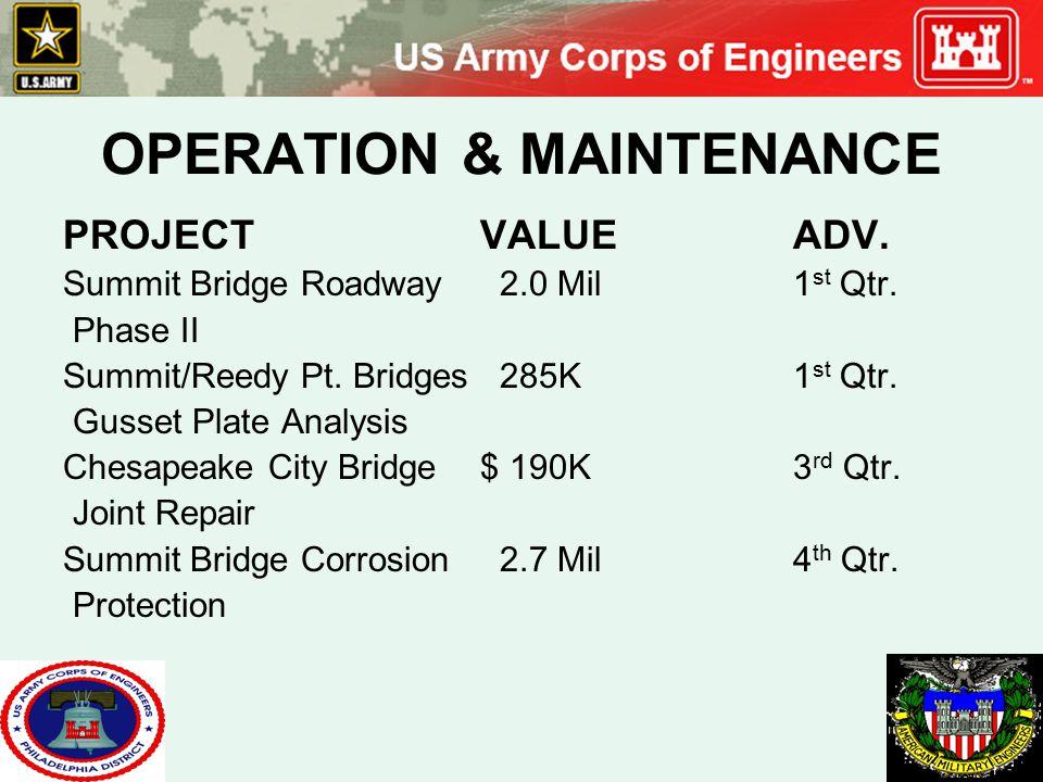 OPERATION & MAINTENANCE PROJECTVALUEADV. Summit Bridge Roadway 2.0 Mil1 st Qtr. Phase II Summit/Reedy Pt. Bridges 285K1 st Qtr. Gusset Plate Analysis