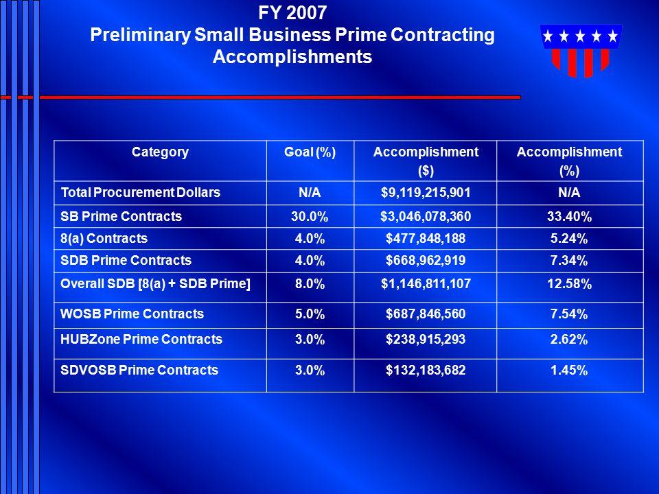 FY 2007 Preliminary Small Business Prime Contracting Accomplishments CategoryGoal (%)Accomplishment ($) Accomplishment (%) Total Procurement DollarsN/