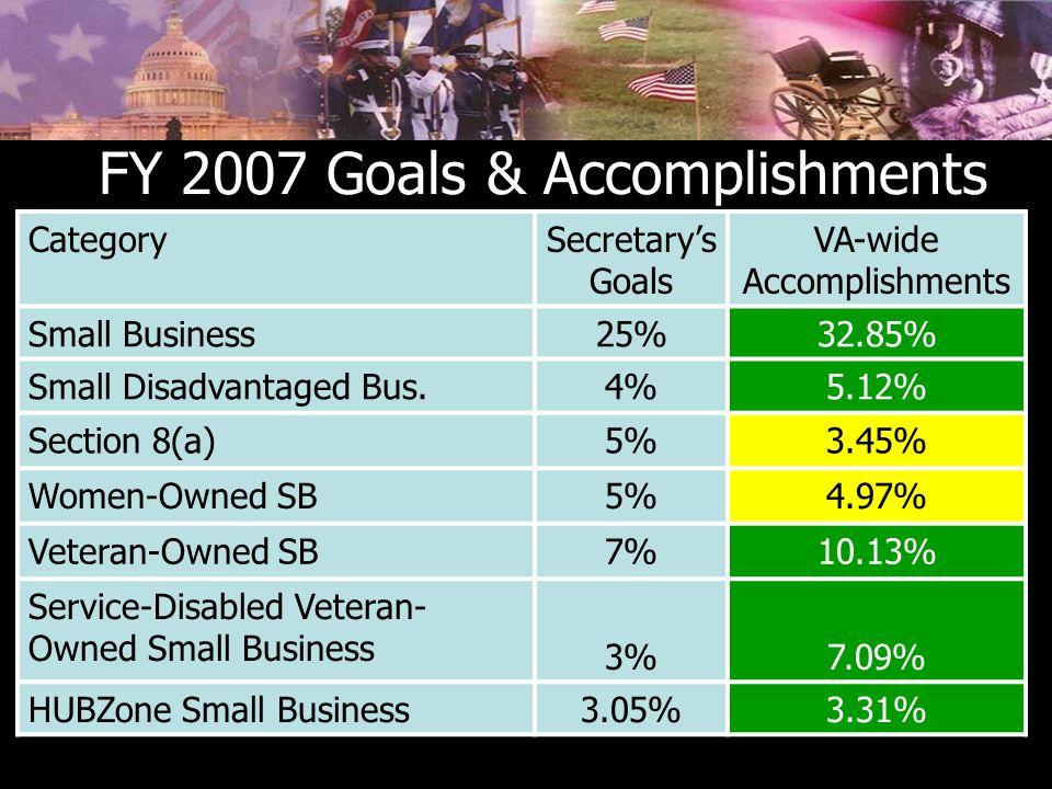 FY 2007 Goals & Accomplishments CategorySecretary's Goals VA-wide Accomplishments Small Business25%32.85% Small Disadvantaged Bus.4%5.12% Section 8(a)