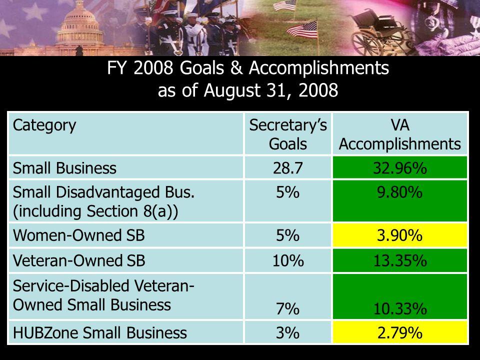 FY 2008 Goals & Accomplishments as of August 31, 2008 CategorySecretary's Goals VA Accomplishments Small Business28.732.96% Small Disadvantaged Bus. (