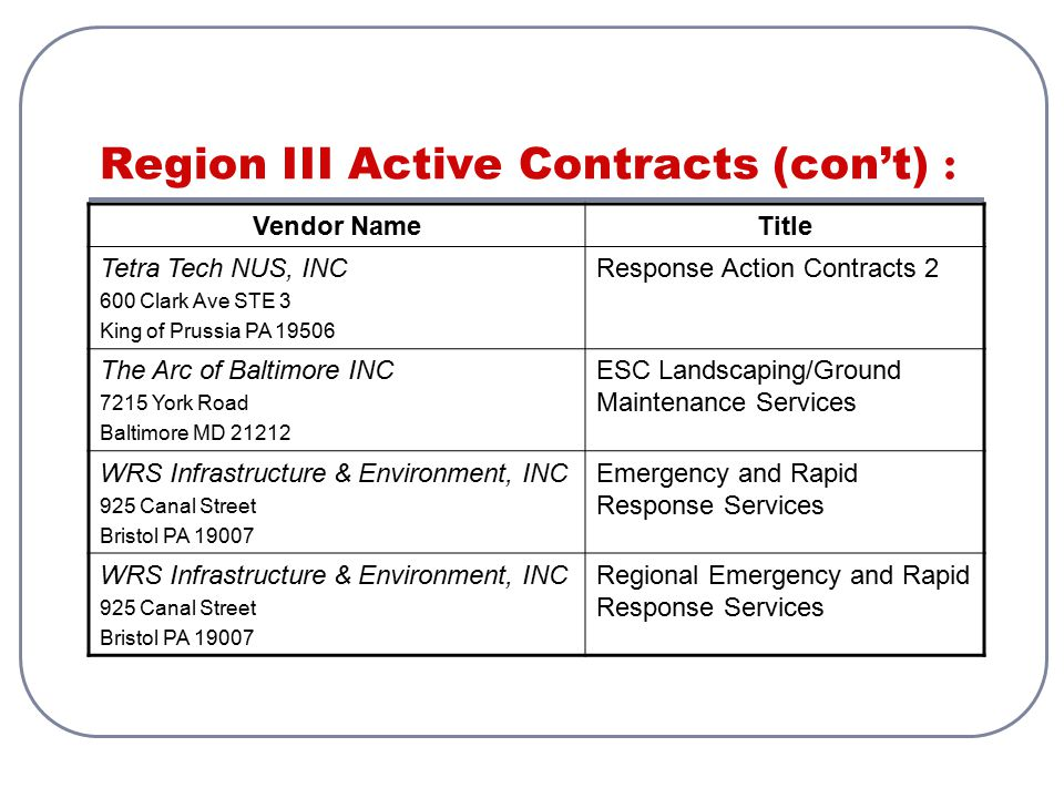 Region III Active Contracts (con't) : Vendor NameTitle Tetra Tech NUS, INC 600 Clark Ave STE 3 King of Prussia PA 19506 Response Action Contracts 2 Th