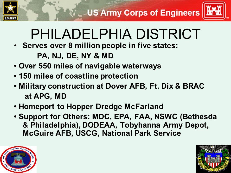 PHILADELPHIA DISTRICT Serves over 8 million people in five states: PA, NJ, DE, NY & MD Over 550 miles of navigable waterways 150 miles of coastline pr