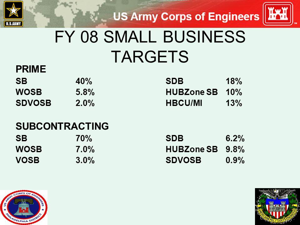 FY 08 SMALL BUSINESS TARGETS PRIME SB40%SDB18% WOSB5.8%HUBZone SB10% SDVOSB2.0%HBCU/MI13% SUBCONTRACTING SB70%SDB6.2% WOSB7.0%HUBZone SB9.8% VOSB3.0%S