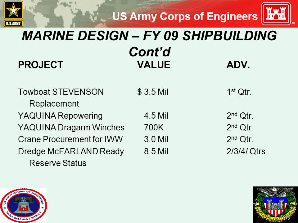 MARINE DESIGN – FY 09 SHIPBUILDING Cont'd PROJECTVALUEADV. Towboat STEVENSON $ 3.5 Mil1 st Qtr. Replacement YAQUINA Repowering 4.5 Mil2 nd Qtr. YAQUIN