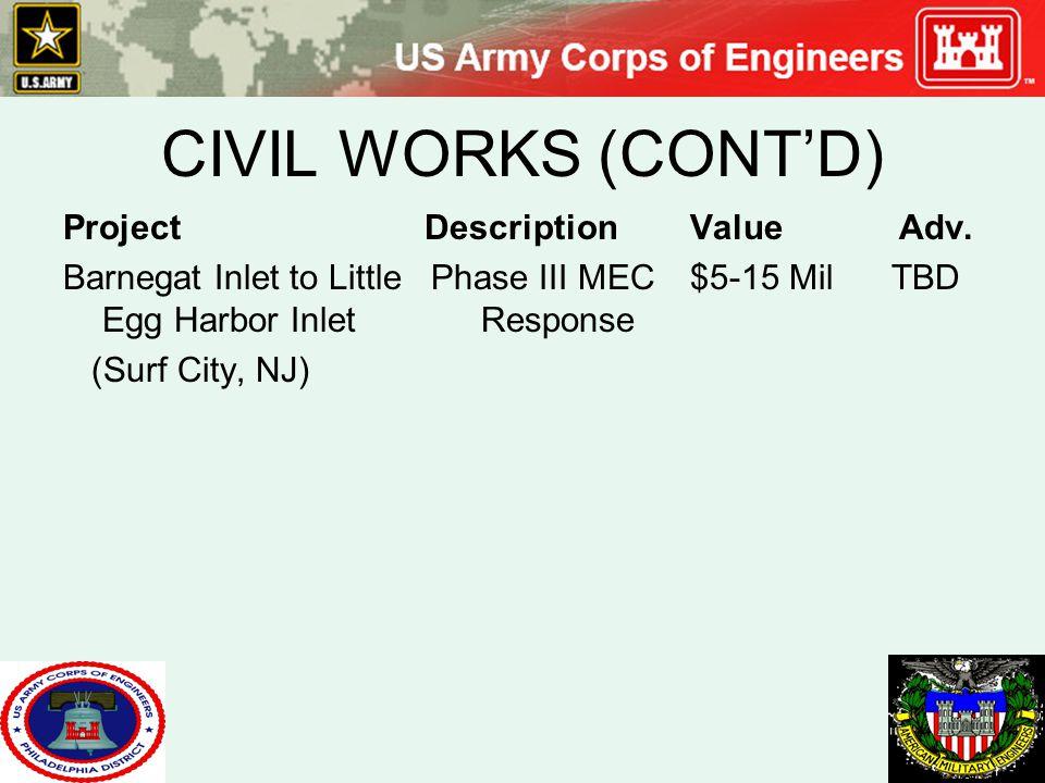 CIVIL WORKS (CONT'D) Project DescriptionValueAdv. Barnegat Inlet to Little Phase III MEC$5-15 Mil TBD Egg Harbor InletResponse (Surf City, NJ)
