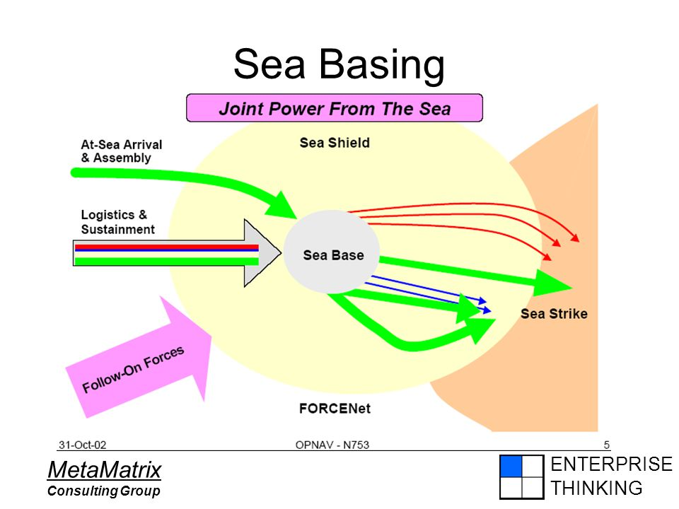 ENTERPRISE THINKING MetaMatrix Consulting Group Sea Basing
