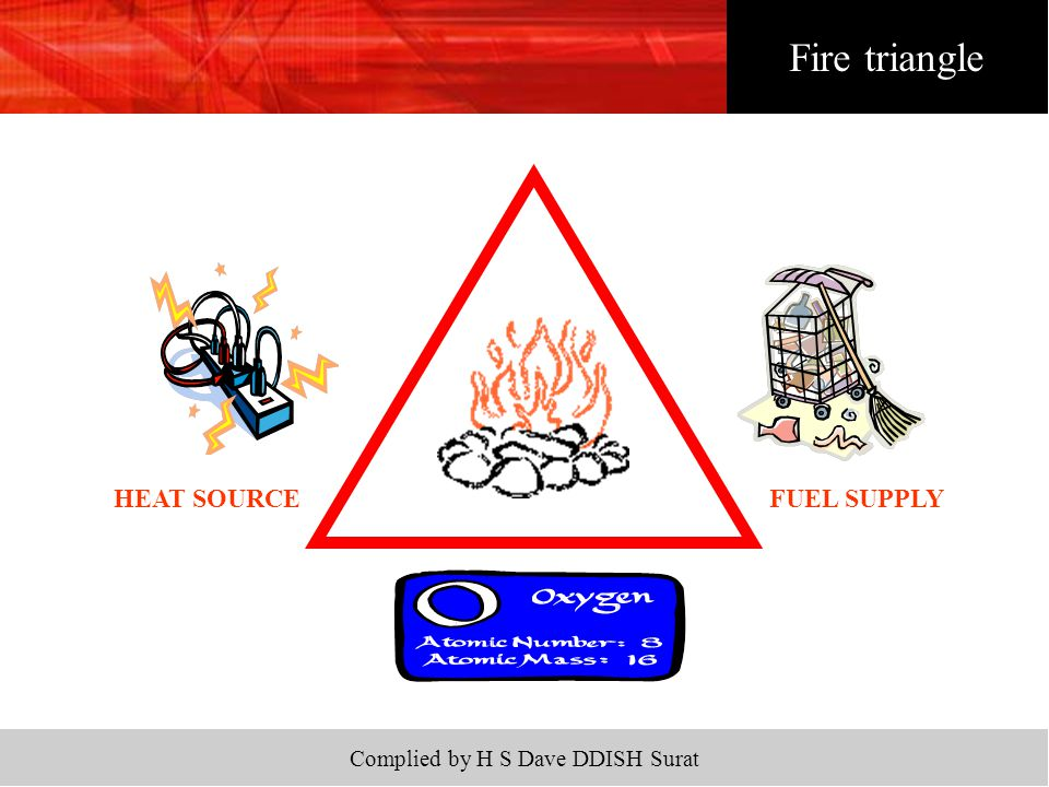 Complied by H S Dave DDISH Surat Fire triangle HEAT SOURCEFUEL SUPPLY