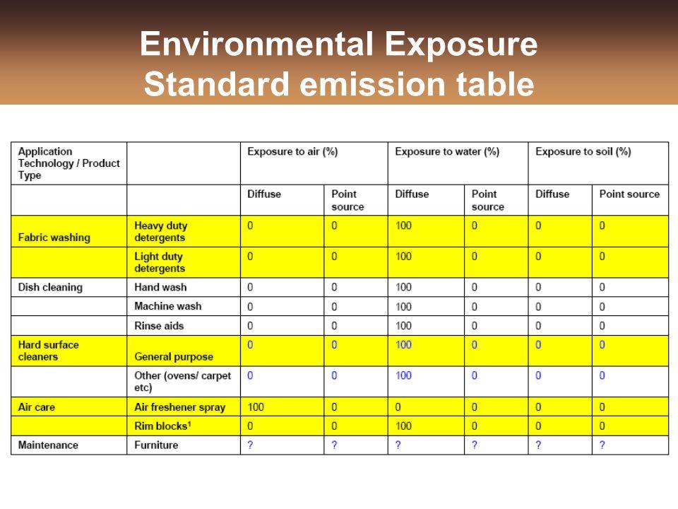 Environmental Exposure Standard emission table