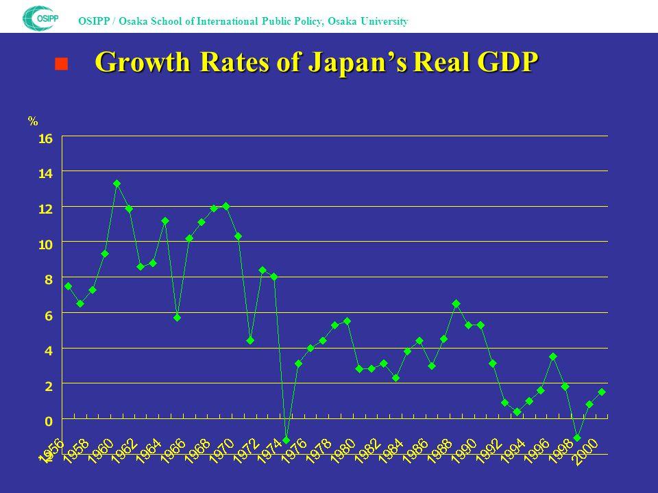 OSIPP / Osaka School of International Public Policy, Osaka University Growth Rates of Japan's Real GDP ■ Growth Rates of Japan's Real GDP