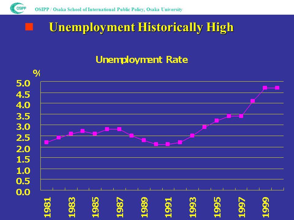 OSIPP / Osaka School of International Public Policy, Osaka University Unemployment Historically High ■ Unemployment Historically High