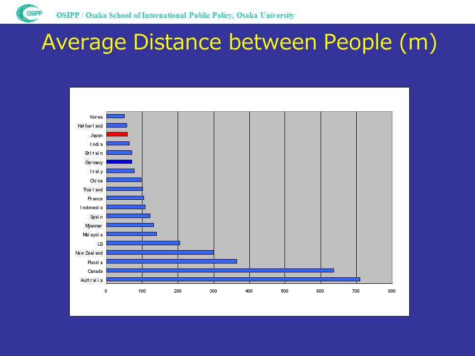 OSIPP / Osaka School of International Public Policy, Osaka University Average Distance between People (m)