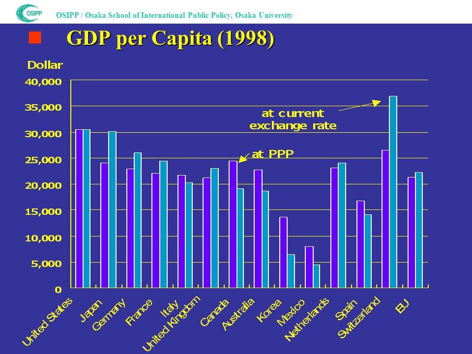 OSIPP / Osaka School of International Public Policy, Osaka University GDP per Capita (1998) ■ GDP per Capita (1998)