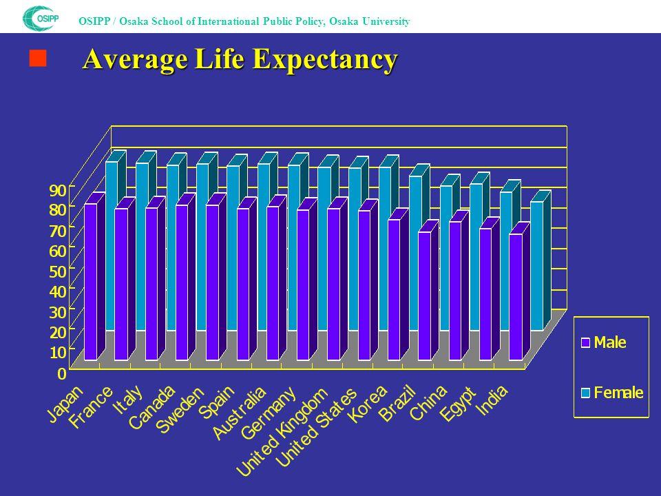 OSIPP / Osaka School of International Public Policy, Osaka University Average Life Expectancy ■ Average Life Expectancy