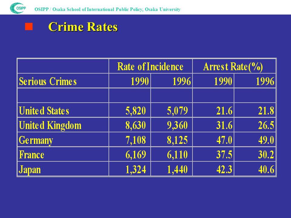 OSIPP / Osaka School of International Public Policy, Osaka University Crime Rates ■ Crime Rates