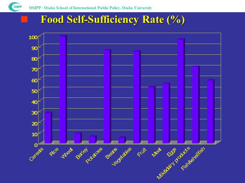 OSIPP / Osaka School of International Public Policy, Osaka University Food Self-Sufficiency Rate (%) ■ Food Self-Sufficiency Rate (%)