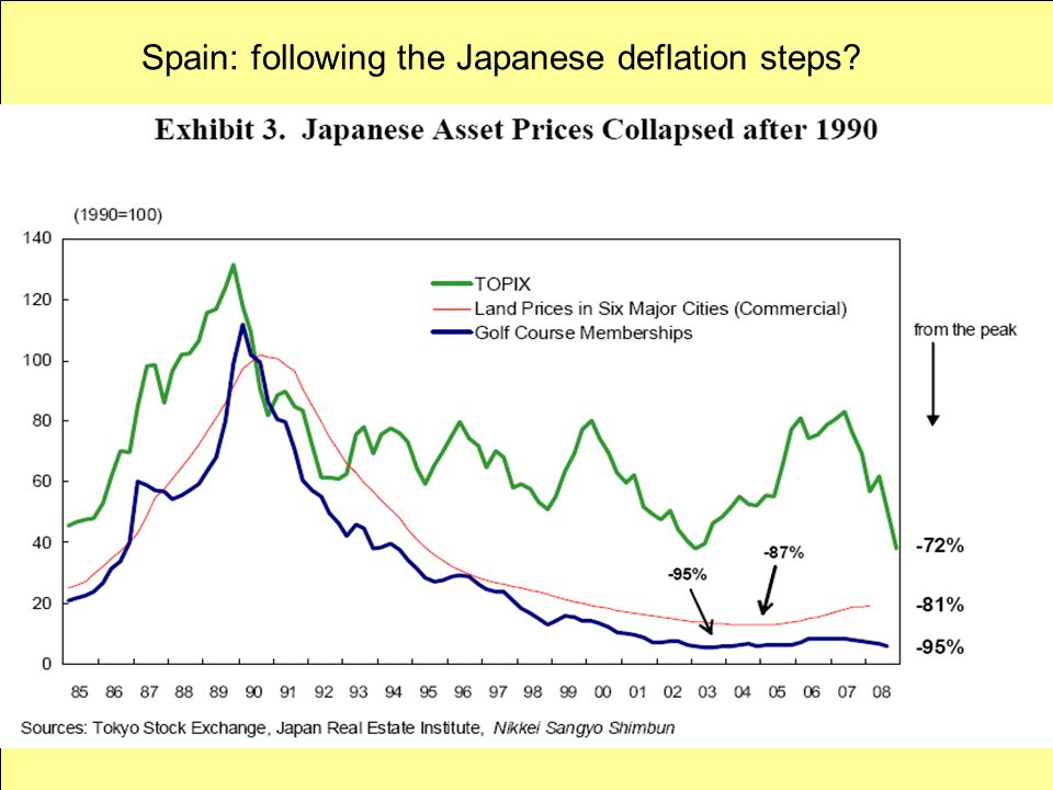 Spain: following the Japanese deflation steps?