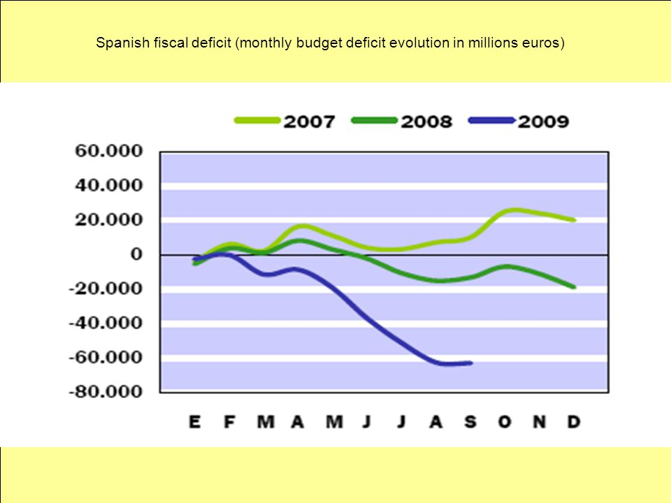Spanish fiscal deficit (monthly budget deficit evolution in millions euros)
