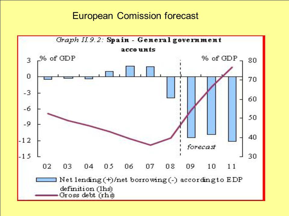 Provisións De La Comissió Europea (novembre 2009) 2009 – PIB -3,7%: Defict Fiscal -11,2%: Atur, 17.9% 2010 – PIB -0,8%: Defict Fiscal – 10,1%: Atur, 20% 2011 – PIB +1%: Defict Fiscal -9,3%: Atur, 20,5% European Comission forecast
