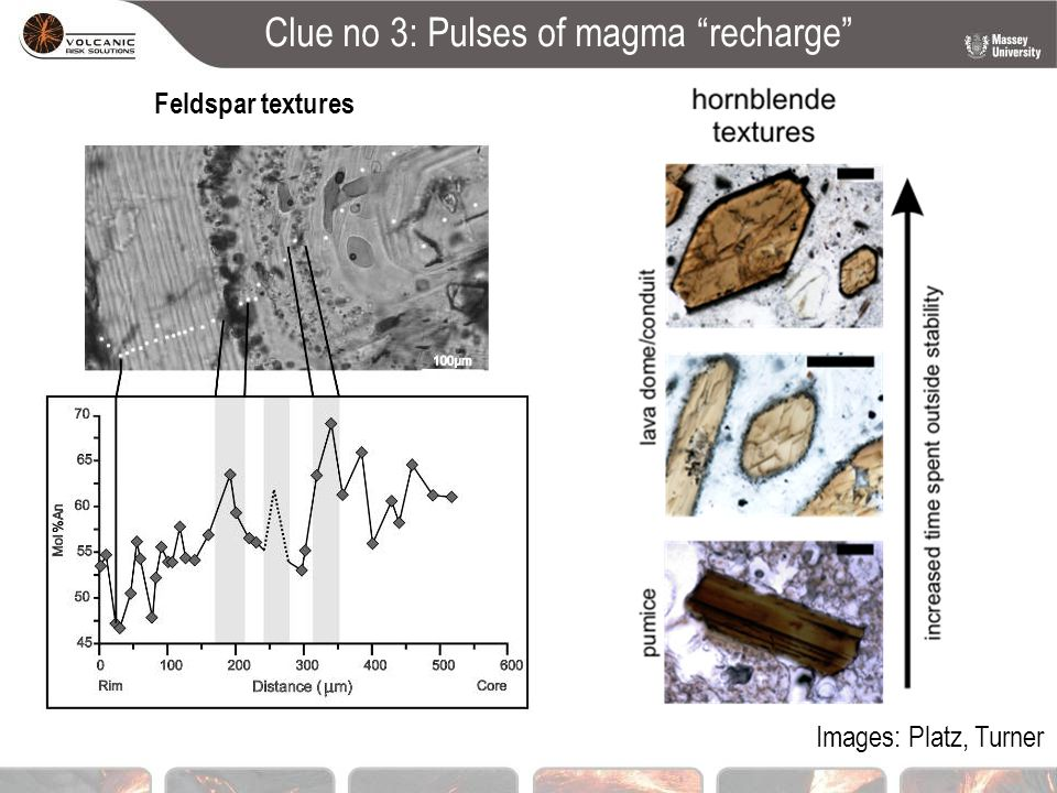 Clue no 3: Pulses of magma recharge Feldspar textures Images: Platz, Turner