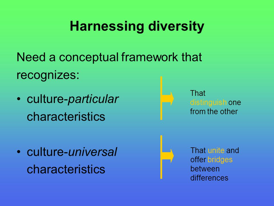 Harnessing diversity Need a conceptual framework that recognizes: culture-particular characteristics culture-universal characteristics That distinguis