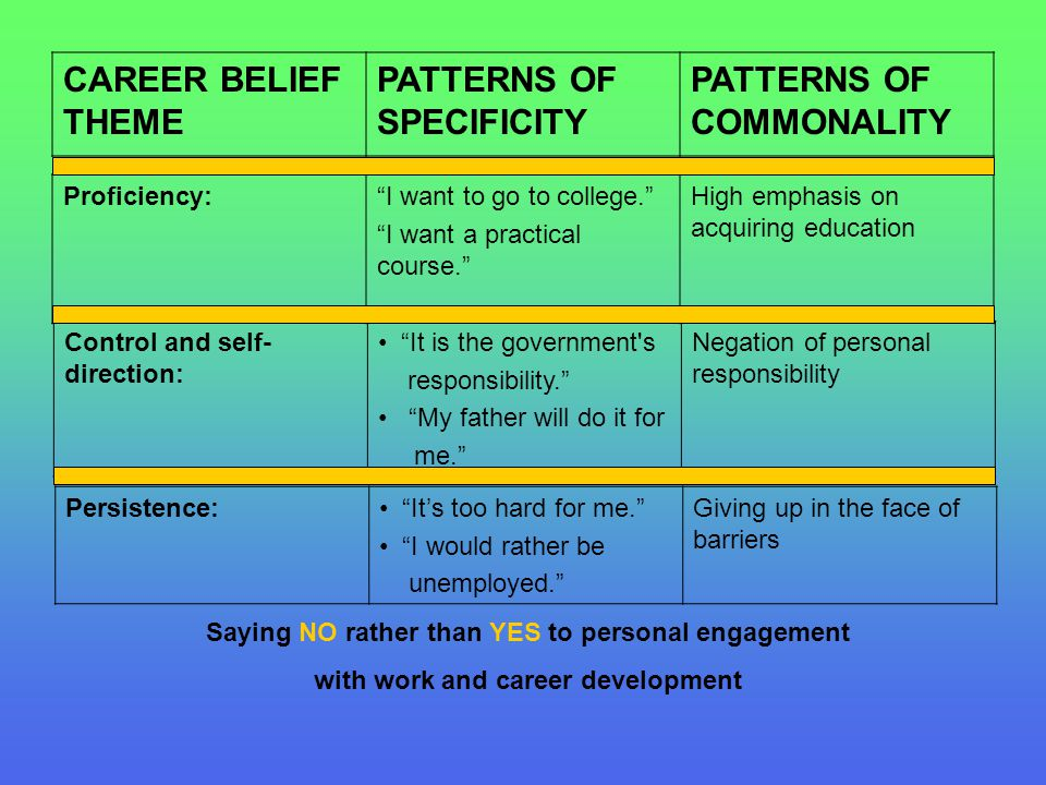 """CAREER BELIEF THEME PATTERNS OF SPECIFICITY PATTERNS OF COMMONALITY Control and self- direction: """"It is the government's responsibility."""" """"My father w"""