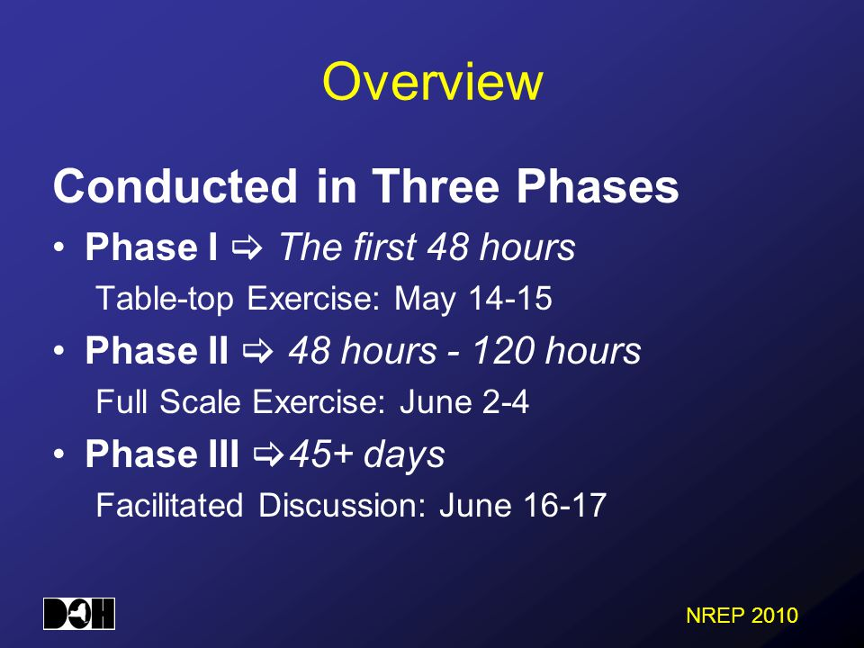 NREP 2010 Overview Conducted in Three Phases Phase I  The first 48 hours Table-top Exercise: May 14-15 Phase II  48 hours - 120 hours Full Scale Exercise: June 2-4 Phase III  45+ days Facilitated Discussion: June 16-17
