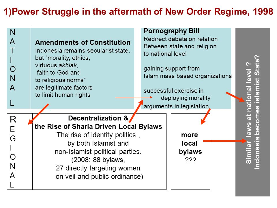 REGIONALREGIONAL NATIONALNATIONAL Amendments of Constitution Indonesia remains secularist state, but morality, ethics, virtuous akhlak, faith to God and to religious norms are legitimate factors to limit human rights Decentralization & the Rise of Sharia Driven Local Bylaws The rise of identity politics, by both Islamist and non-Islamist political parties.