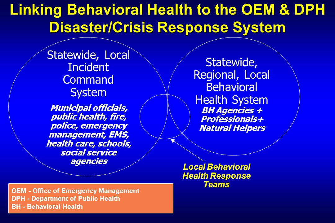 Linking Behavioral Health to the OEM & DPH Disaster/Crisis Response System Statewide, Local Incident Command System Municipal officials, public health, fire, police, emergency management, EMS, health care, schools, social service agencies Statewide, Regional, Local Behavioral Health System BH Agencies + Professionals+ Natural Helpers Local Behavioral Health Response Teams OEM - Office of Emergency Management DPH - Department of Public Health BH - Behavioral Health