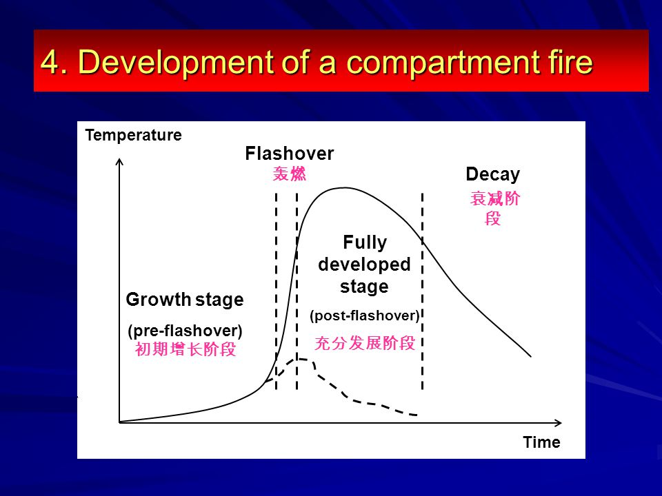 Temperature Time 4. Development of a compartment fire Flashover 轰燃 Growth stage (pre-flashover) 初期增长阶段 Fully developed stage (post-flashover) 充分发展阶段 D