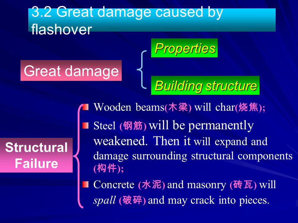Wooden beams ( 木梁 ) will char ( 烧焦 ); Steel ( 钢筋 ) will be permanently weakened. Then it will expand and damage surrounding structural components ( 构件