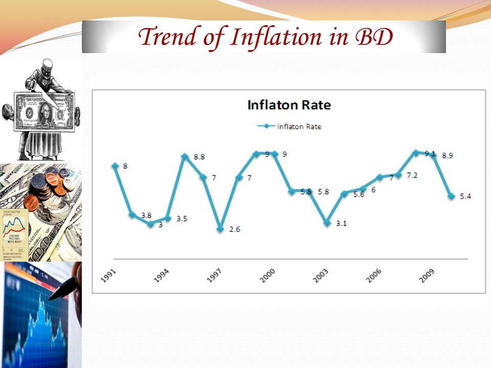 Trend of Inflation in BD