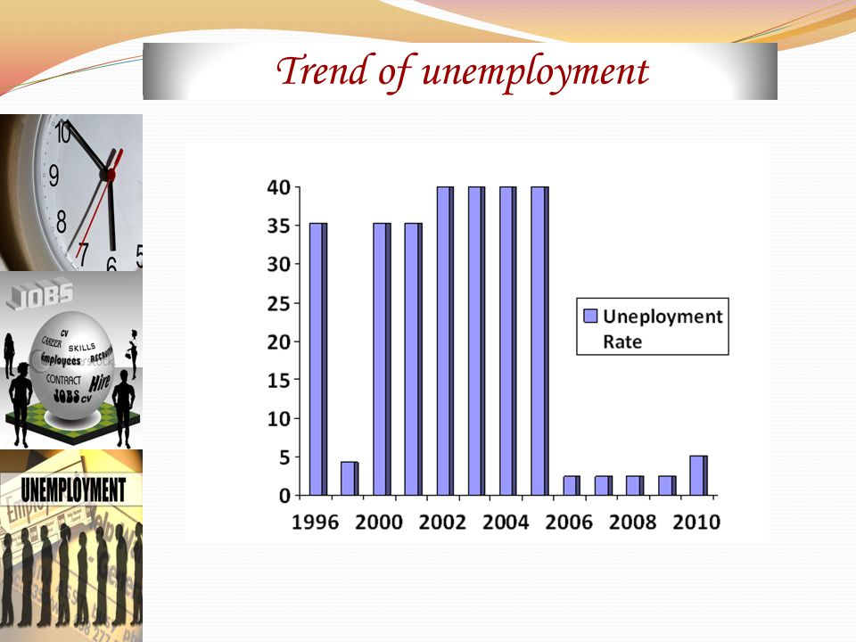 Trend of unemployment