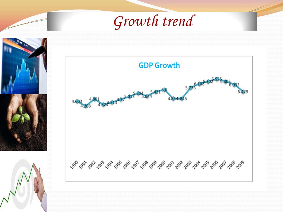 Growth trend