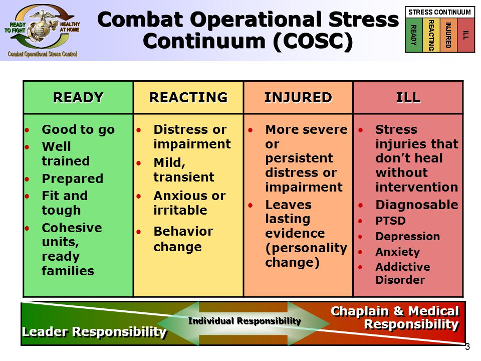 3 Combat Operational Stress Continuum (COSC) READYREACTINGINJUREDILL Good to go Well trained Prepared Fit and tough Cohesive units, ready families Dis
