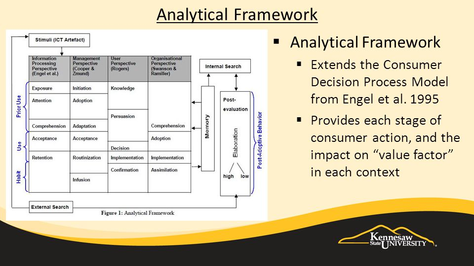 Analytical Framework  Analytical Framework  Extends the Consumer Decision Process Model from Engel et al.