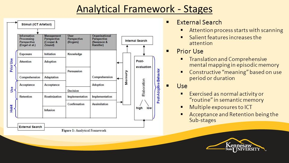Analytical Framework - Stages  External Search  Attention process starts with scanning  Salient features increases the attention  Prior Use  Translation and Comprehensive mental mapping in episodic memory  Constructive meaning based on use period or duration  Use  Exercised as normal activity or routine in semantic memory  Multiple exposures to ICT  Acceptance and Retention being the Sub-stages