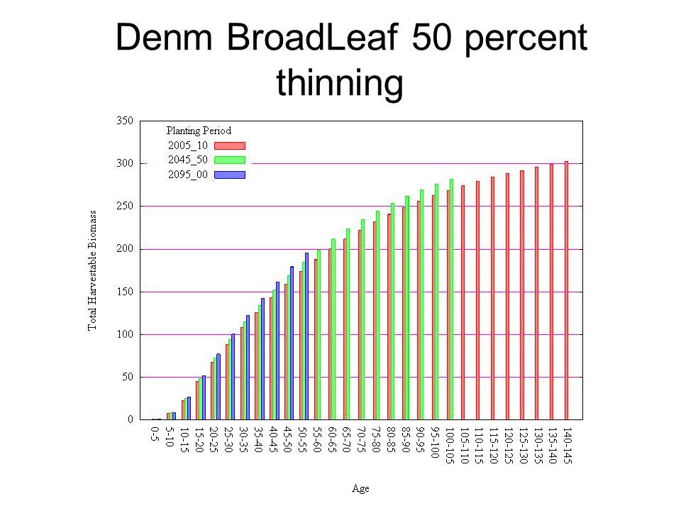 Denm BroadLeaf 50 percent thinning