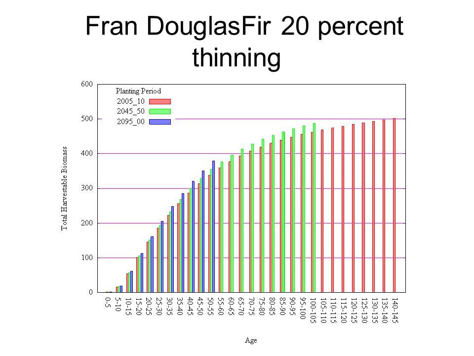 Fran DouglasFir 20 percent thinning