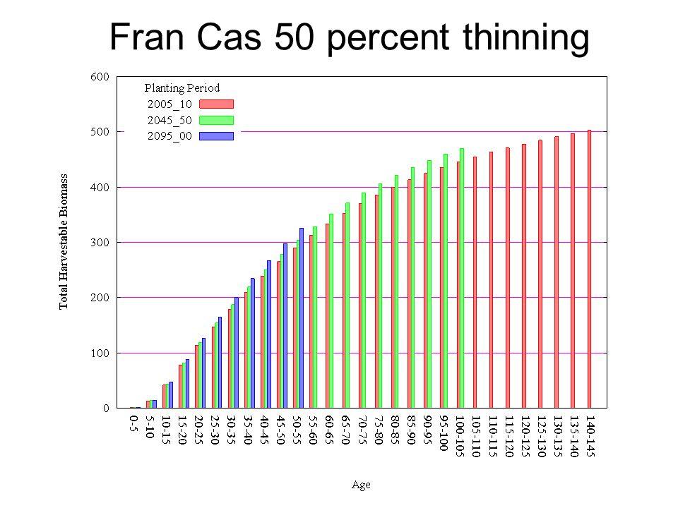 Fran Cas 50 percent thinning