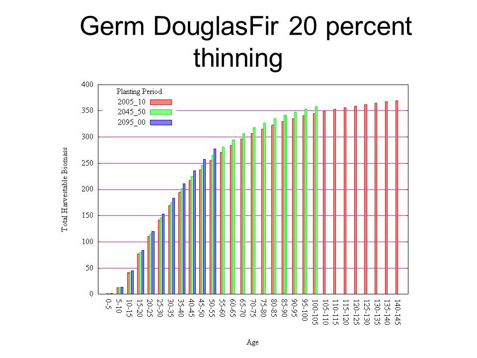 Germ DouglasFir 20 percent thinning