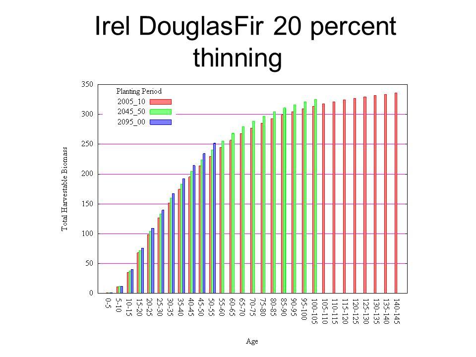 Irel DouglasFir 20 percent thinning