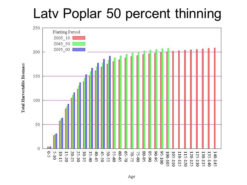 Latv Poplar 50 percent thinning
