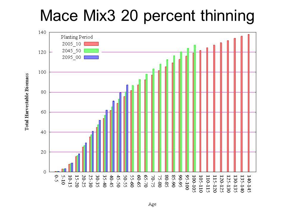 Mace Mix3 20 percent thinning