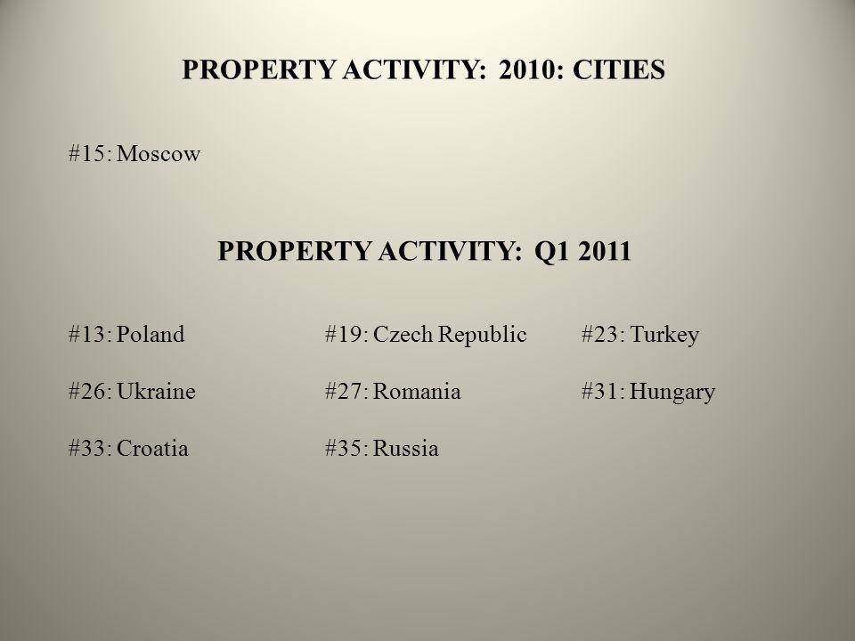 PROPERTY ACTIVITY: 2010: CITIES PROPERTY ACTIVITY: Q1 2011 #13: Poland#19: Czech Republic#23: Turkey #26: Ukraine#27: Romania#31: Hungary #33: Croatia#35: Russia #15: Moscow