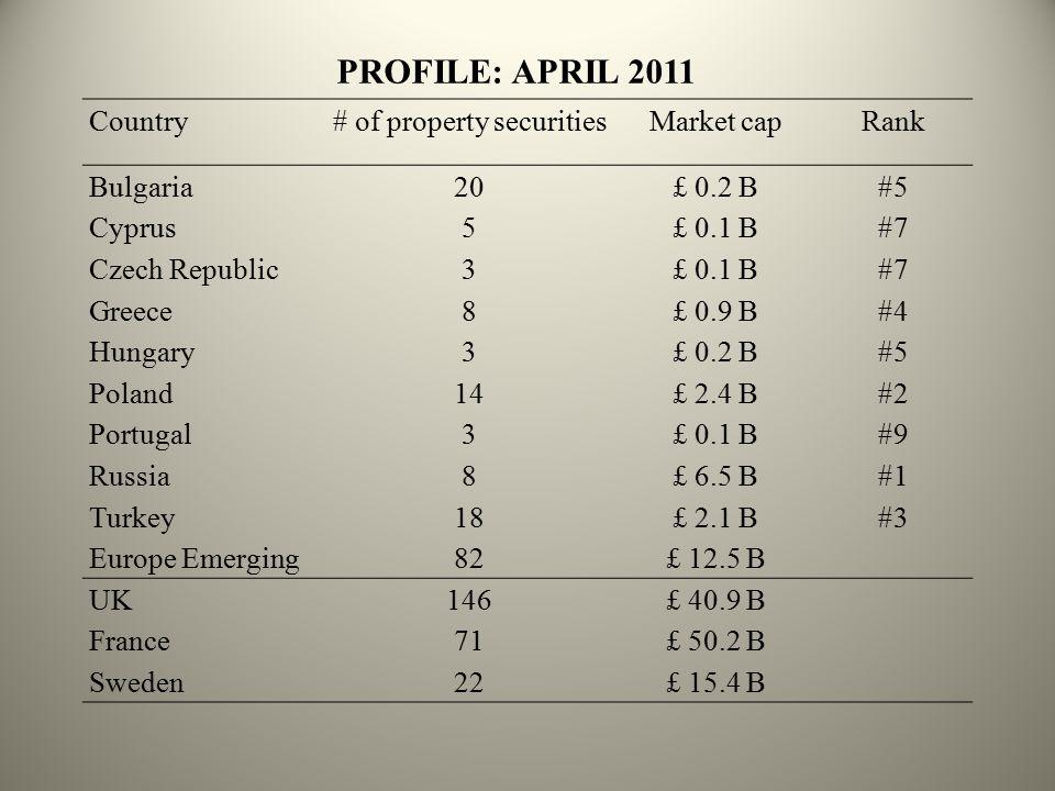 PROFILE: APRIL 2011 Country# of property securitiesMarket capRank Bulgaria20£ 0.2 B#5 Cyprus5£ 0.1 B#7 Czech Republic3£ 0.1 B#7 Greece8£ 0.9 B#4 Hungary3£ 0.2 B#5 Poland14£ 2.4 B#2 Portugal3£ 0.1 B#9 Russia8£ 6.5 B#1 Turkey18£ 2.1 B#3 Europe Emerging82£ 12.5 B UK146£ 40.9 B France71£ 50.2 B Sweden22£ 15.4 B