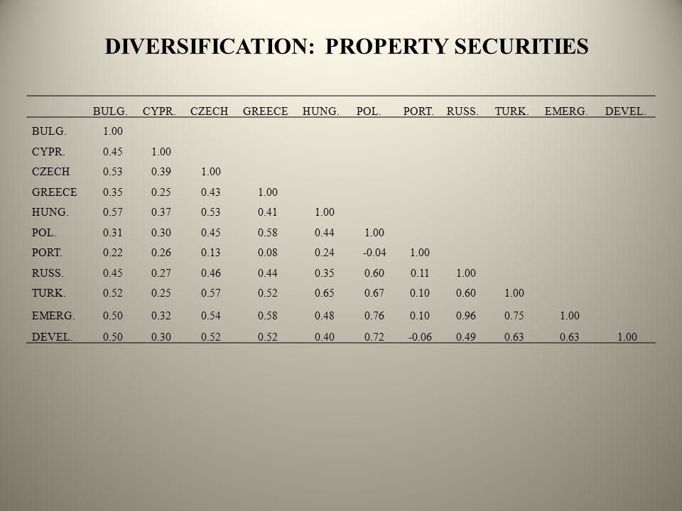 DIVERSIFICATION: PROPERTY SECURITIES BULG.CYPR.CZECHGREECEHUNG.POL.PORT.RUSS.TURK.EMERG.DEVEL.