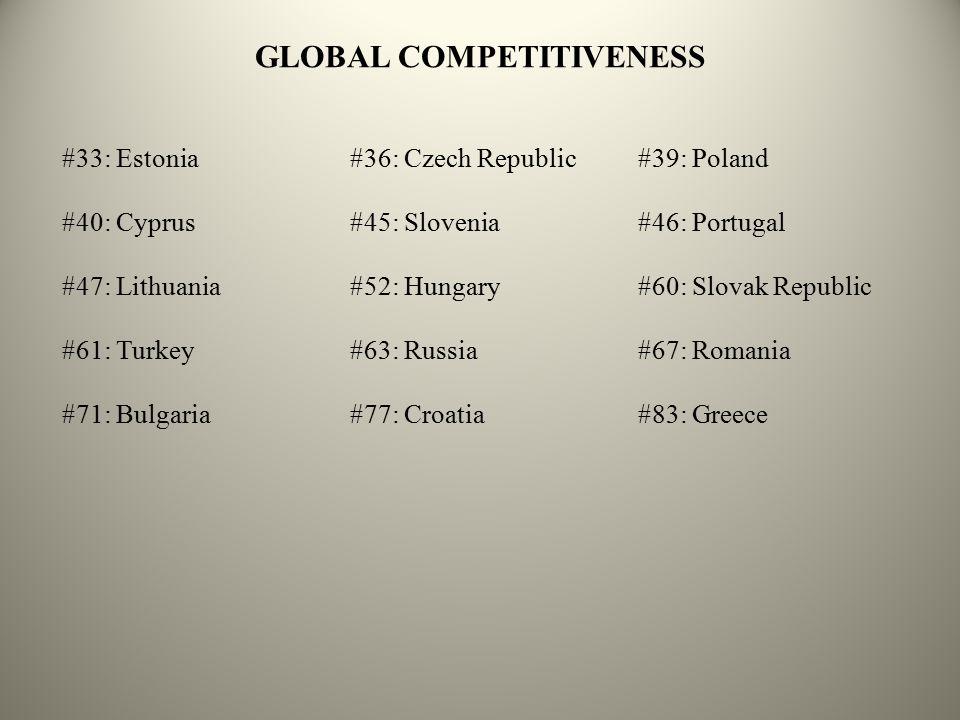 GLOBAL COMPETITIVENESS #33: Estonia#36: Czech Republic#39: Poland #40: Cyprus#45: Slovenia#46: Portugal #47: Lithuania#52: Hungary#60: Slovak Republic #61: Turkey#63: Russia#67: Romania #71: Bulgaria#77: Croatia#83: Greece