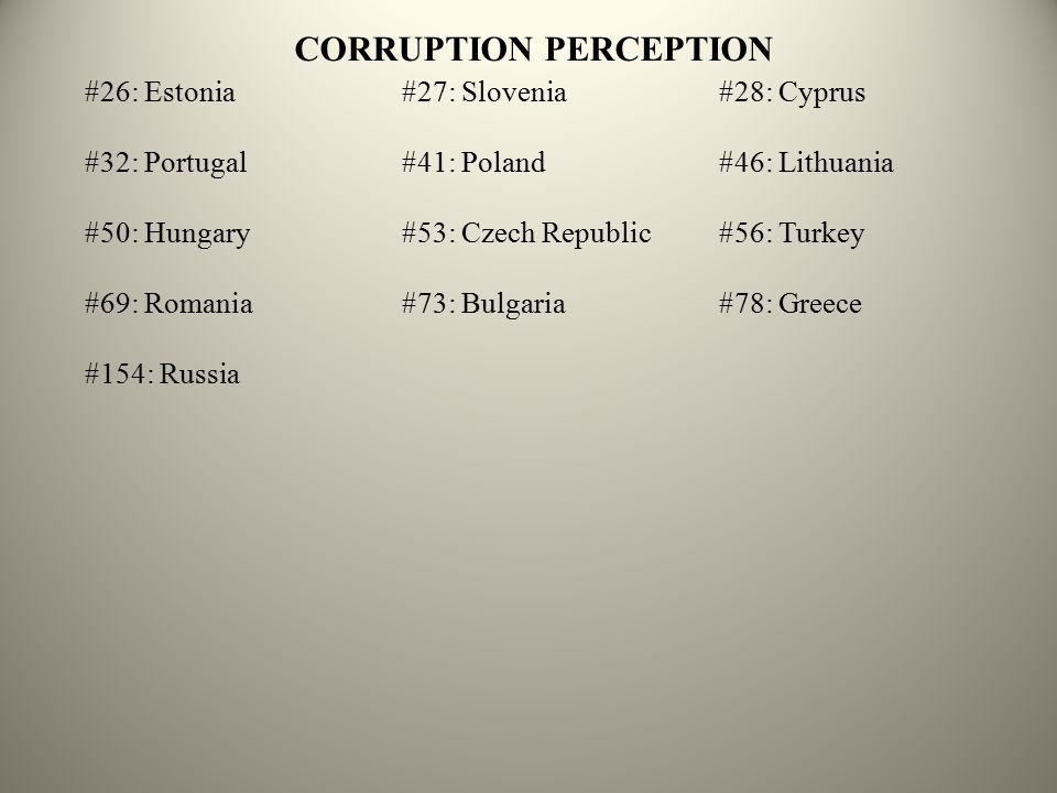CORRUPTION PERCEPTION #26: Estonia#27: Slovenia#28: Cyprus #32: Portugal#41: Poland#46: Lithuania #50: Hungary#53: Czech Republic#56: Turkey #69: Romania#73: Bulgaria#78: Greece #154: Russia